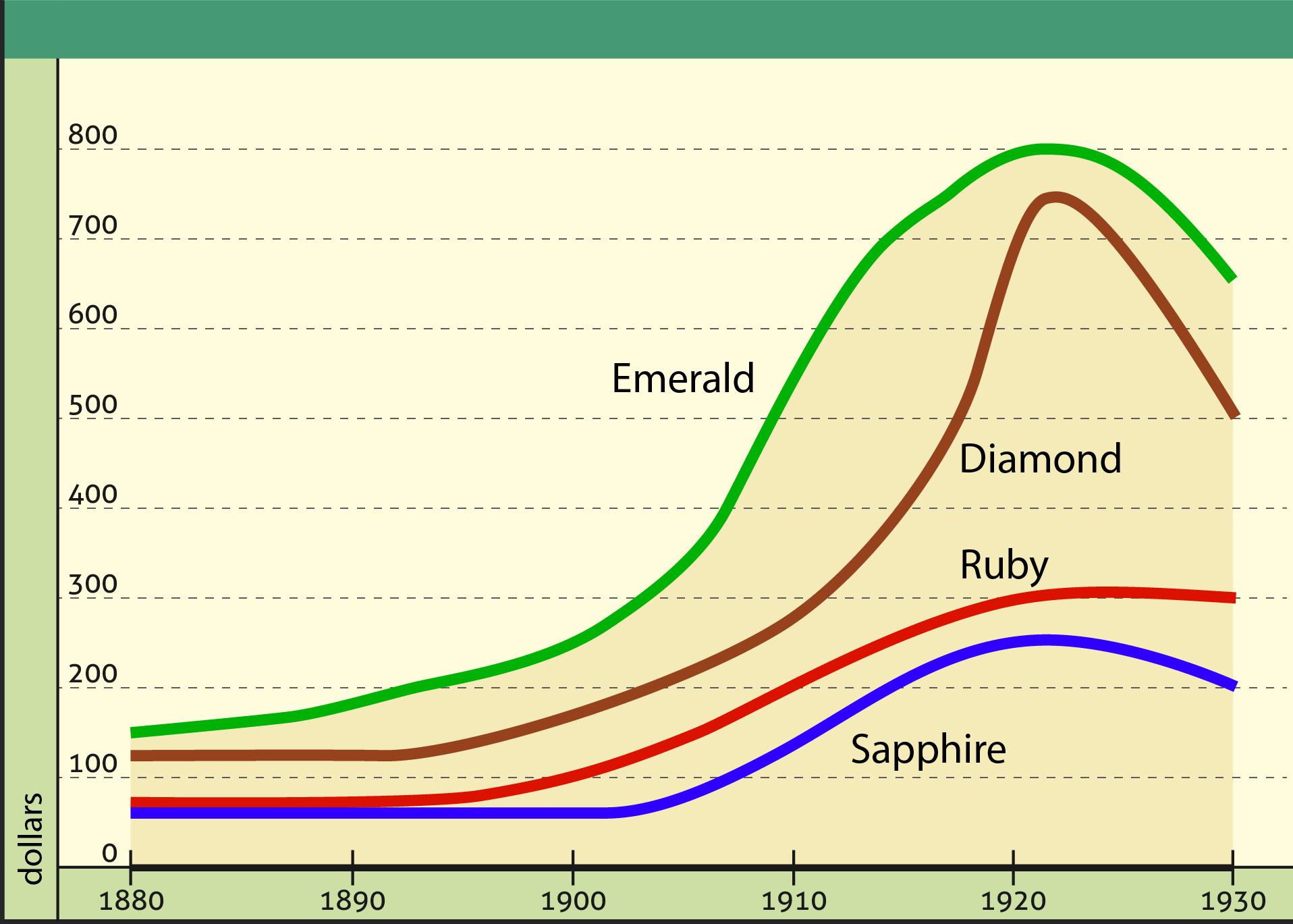 Corsairs Legacy Economy Gemstones Price
